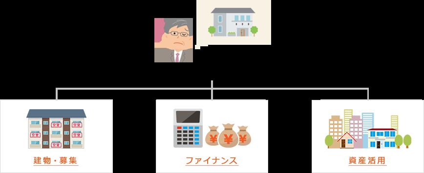 資産運営活用・分析
